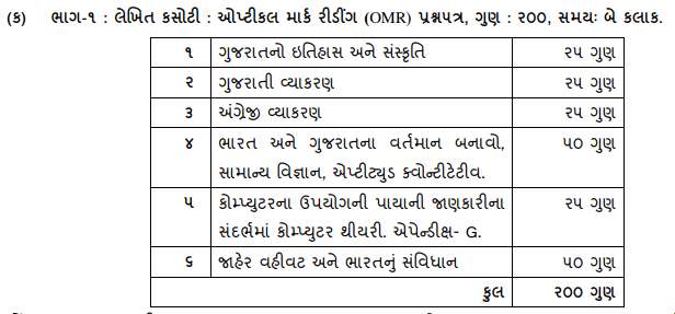 GSSSB Bin Sachivalay Clerk Syllabus 2019 hirensir