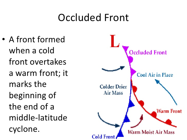 Occluded Fronts in Weather""