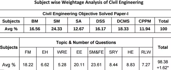 What are subject-wise weightage marks in IES civil technical subjects, both in objective and conventional exams?